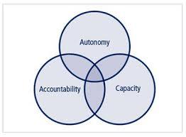 autonomy 3